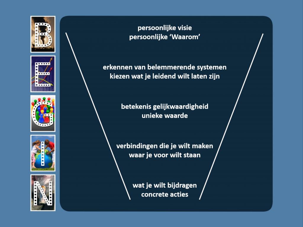 Afbeelding van persoonlijke visie naar wat je wilt bijdragen en concrete acties